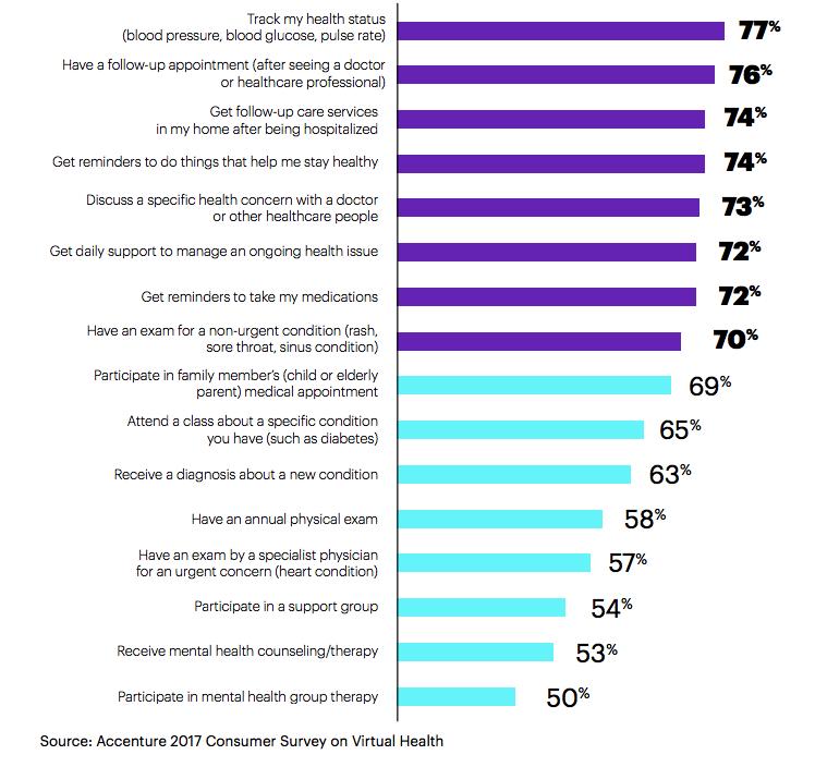 Informe de Accenture: servicios paciente digital
