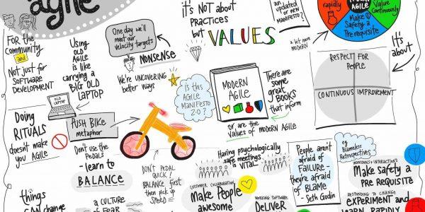 Manifesto Agile: 4 pilares para emplear metodologías ágiles by Batura