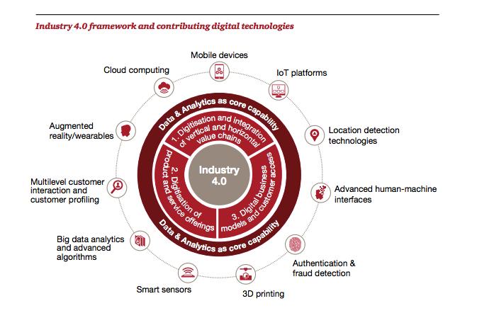 Tecnologías Digitales en Industria 4.0