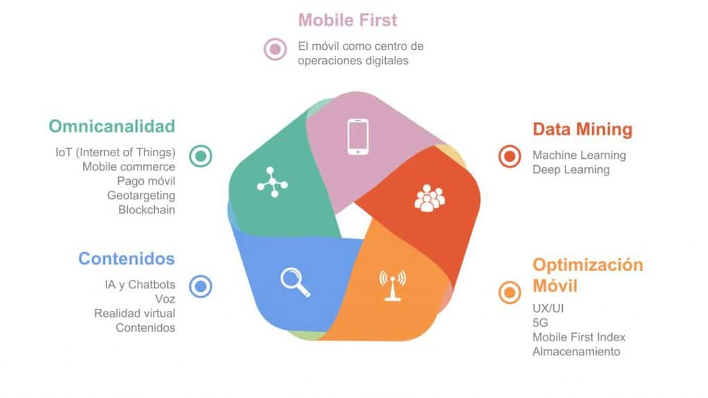 Diagrama Tendencias Digitales Mobile 2018 I Batura Mobile