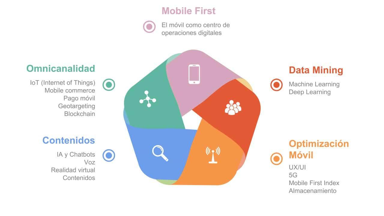 Diagrama Tendencias Digitales Mobile 2018 I Batura Mobile