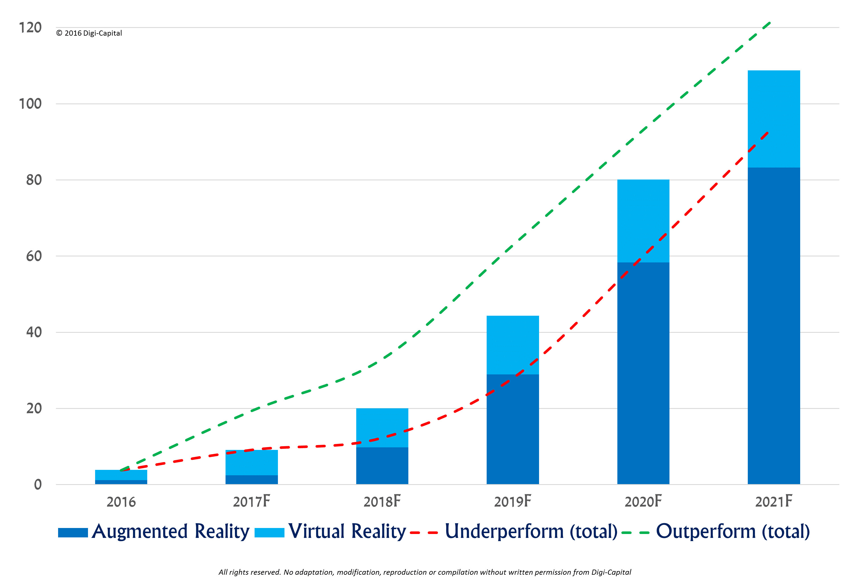 VR/AR installed base (M). Source: Digi-Capital