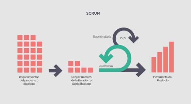 Gráfico metodología Scrum