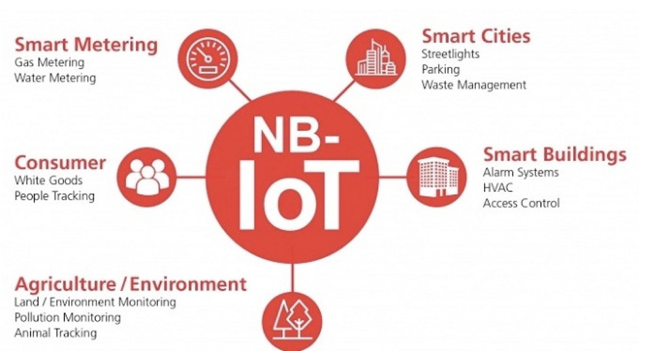 Narrow Band for internet of Things (NB-IoT)