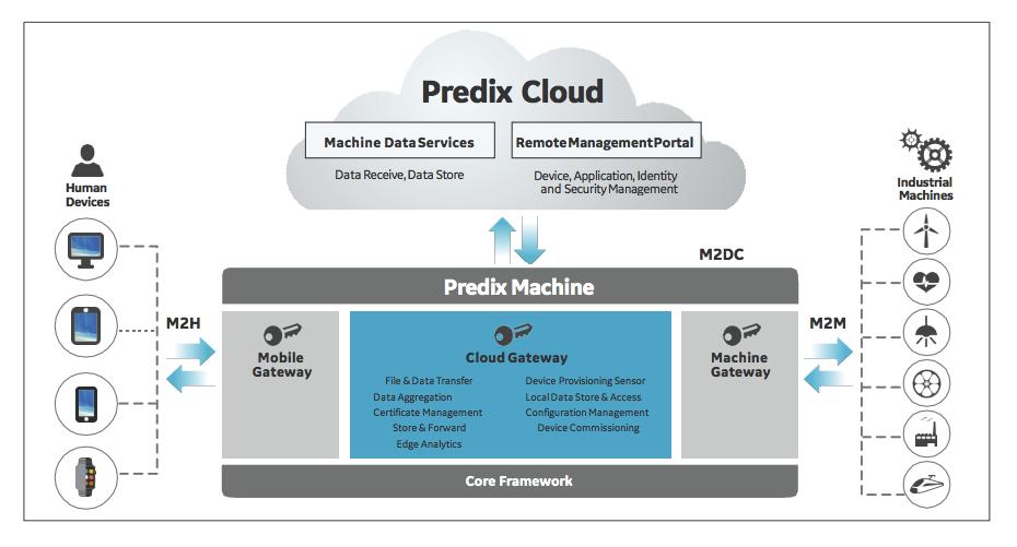 Predix, Plataforma de IoT Industrial