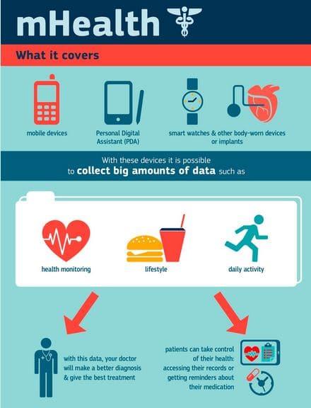 Tendencias en Apps de Salud y mHealth