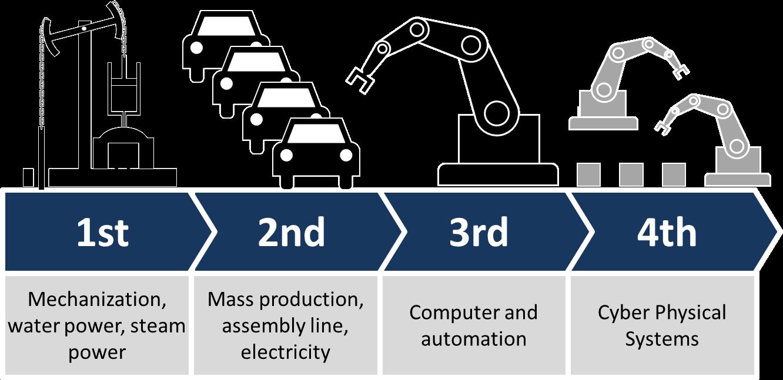 Cuarta revolución Industrial o Industria 4.0