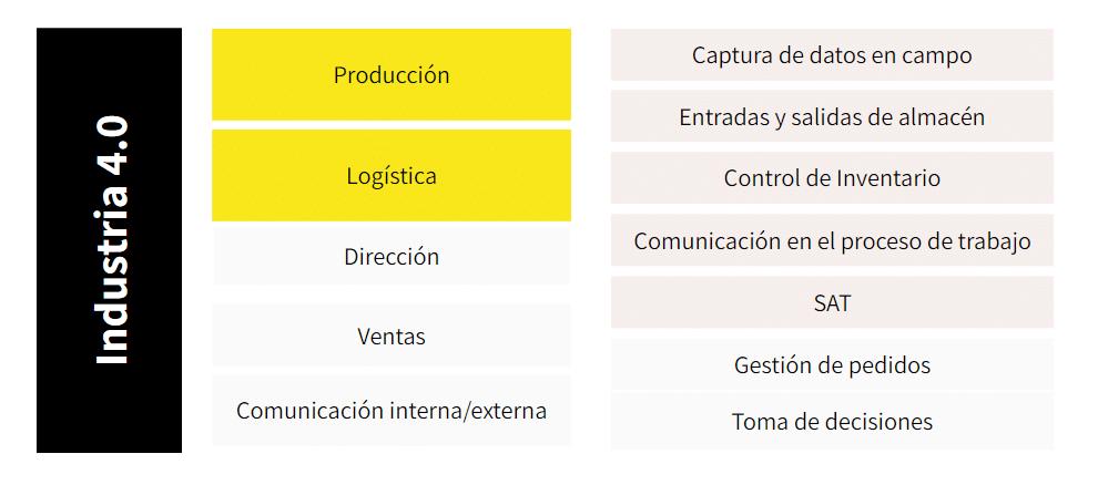 Áreas y procesos dentro de la Industria 4.0