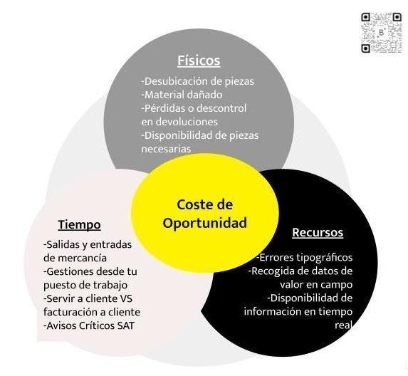 Coste de oportunidad en la digitalización de procesos en la Industria