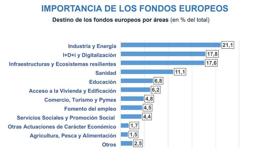 Destino de los fondos europeos por áreas