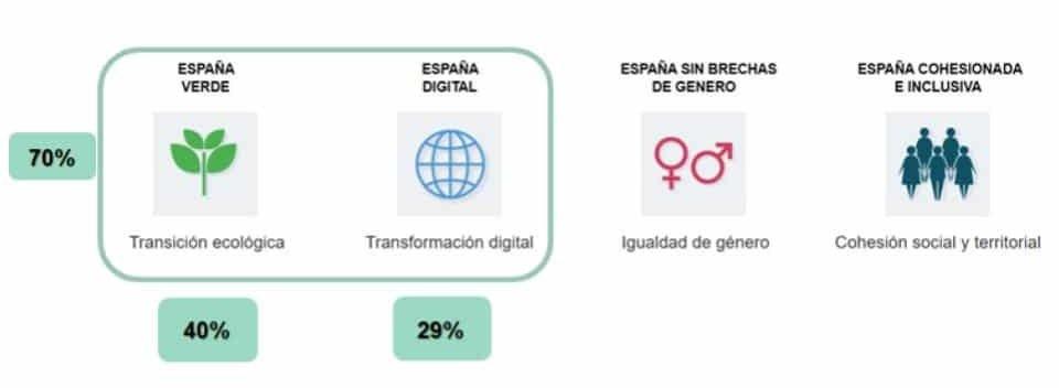 Prioridades de inversión en Transición ecológica y Transformación digital